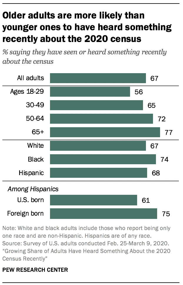 Older adults are more likely than younger ones to have heard something recently about the 2020 census