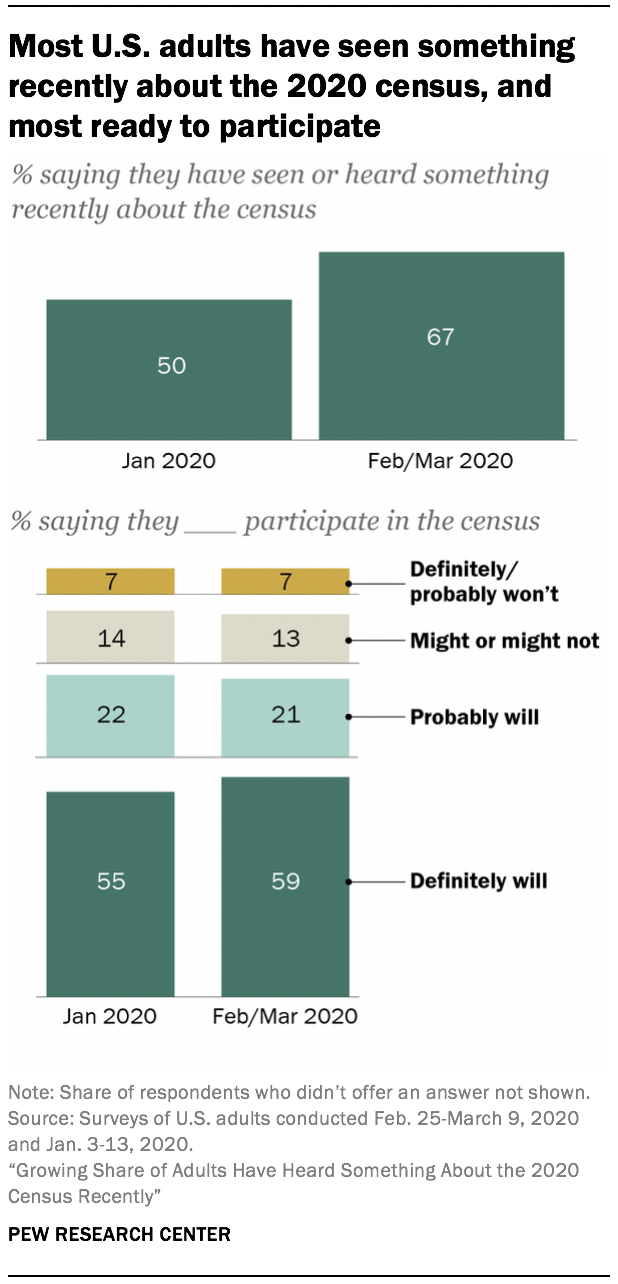Most U.S. adults have seen something recently about the 2020 census, and most ready to participate