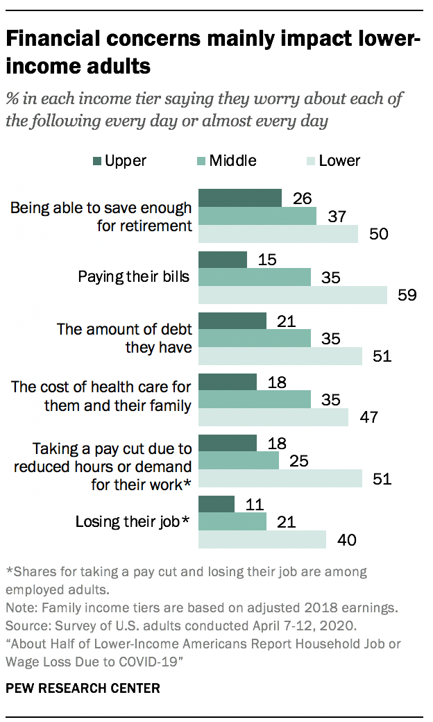 Financial concerns mainly impact lower-income adults