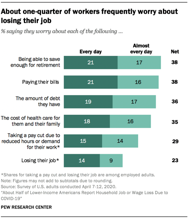 About one-quarter of workers frequently worry about losing their job