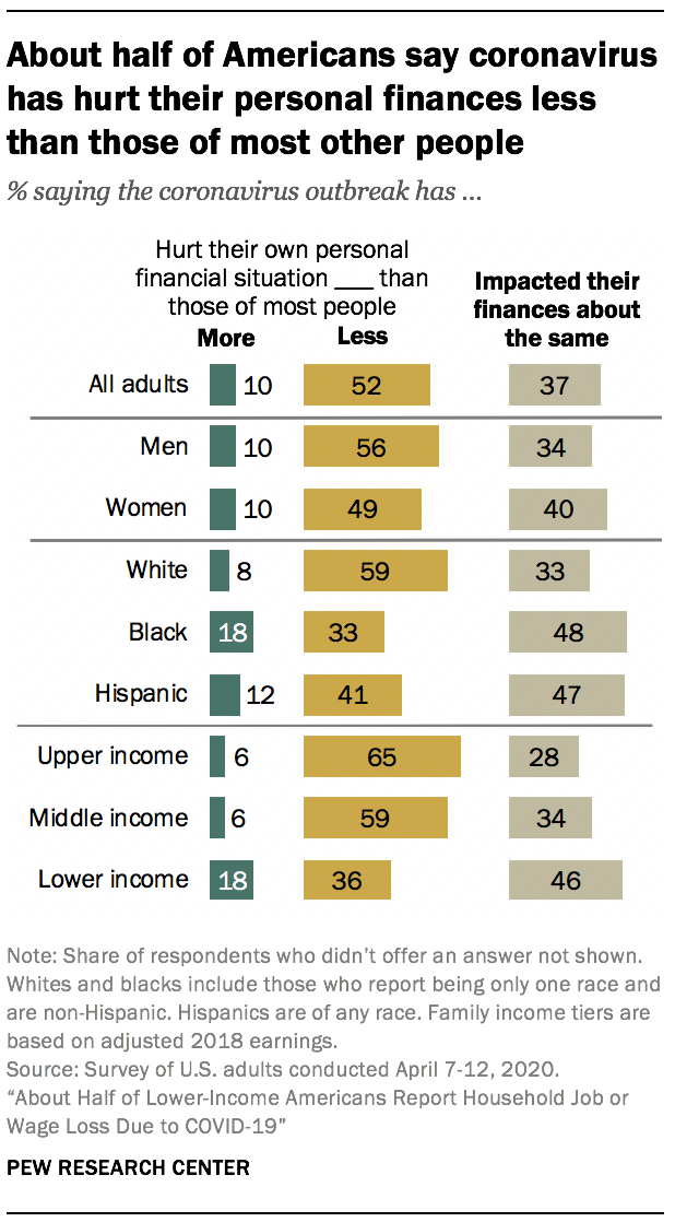 About a third of Americans say they won't be able to pay some of their bills this month