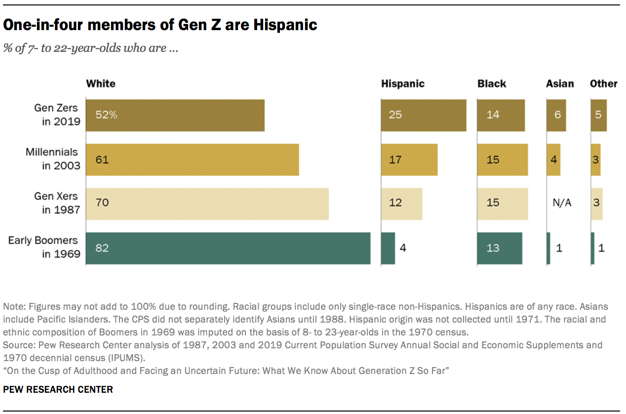 One-in-four members of Gen Z are Hispanic