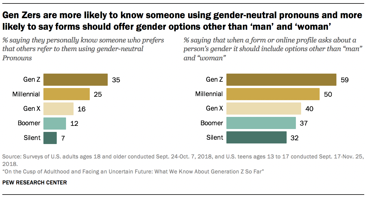Gen Zers are more likely to know someone using gender-neutral pronouns and more likely to say forms should offer gender options other than 'man' and 'woman'