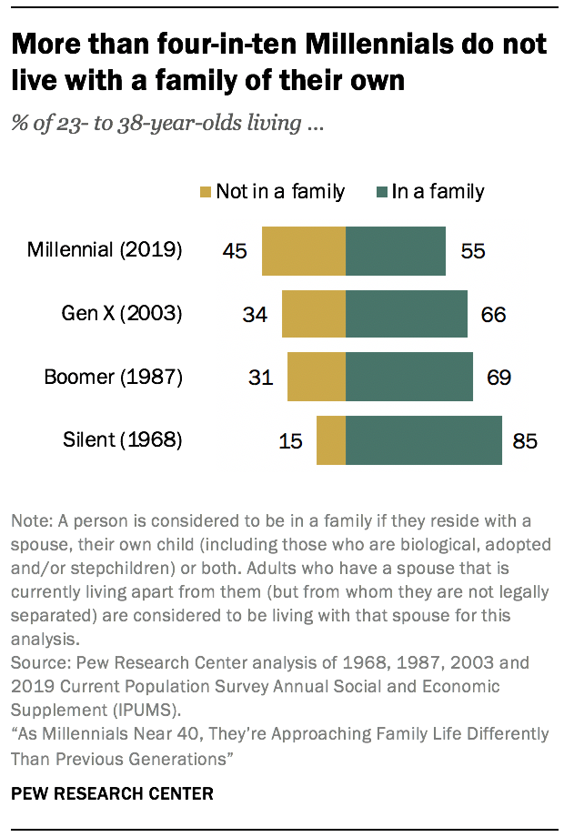 More than four-in-ten Millennials do not live with a family of their own
