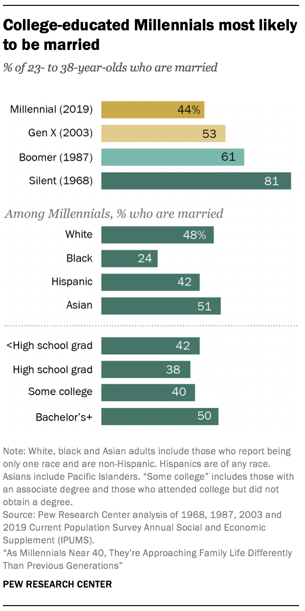 College-educated Millennials most likely to be married