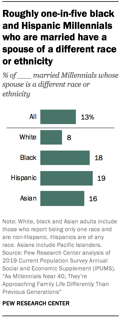Roughly one-in-five black and Hispanic Millennials who are married have a spouse of a different race or ethnicity