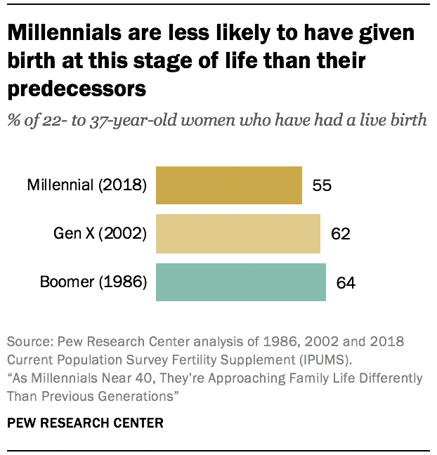 Millennials are less likely to be have given birth at this stage of life than their predecessors