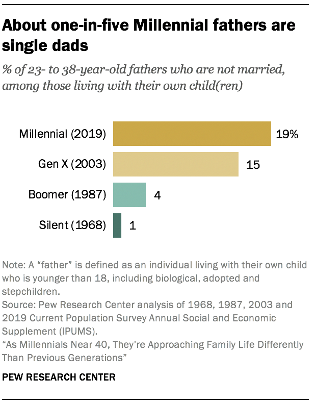 About one-in-five Millennial fathers are single dads