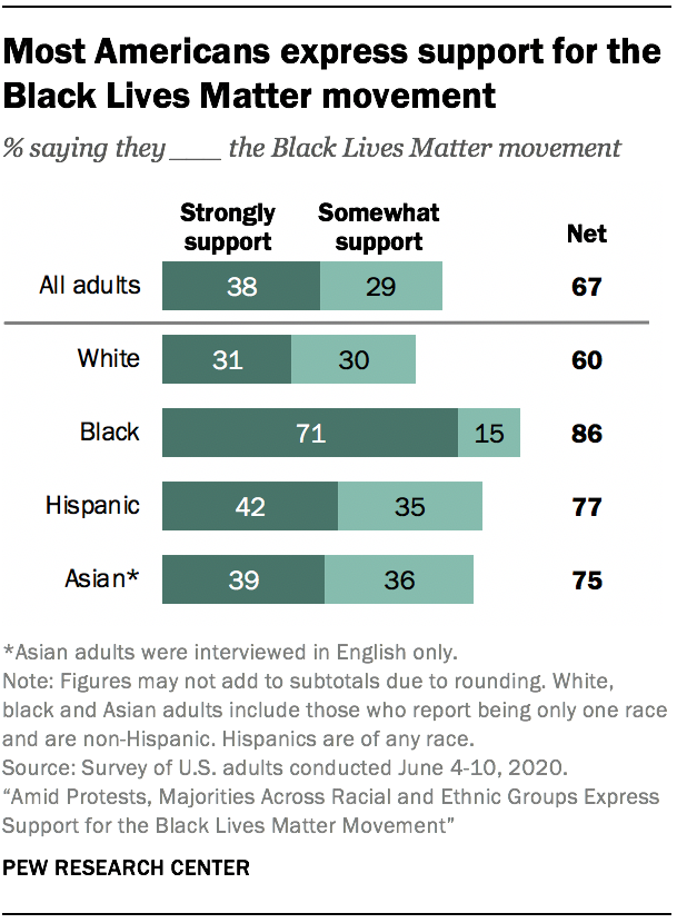 Most Americans express support for the Black Lives Matter movement