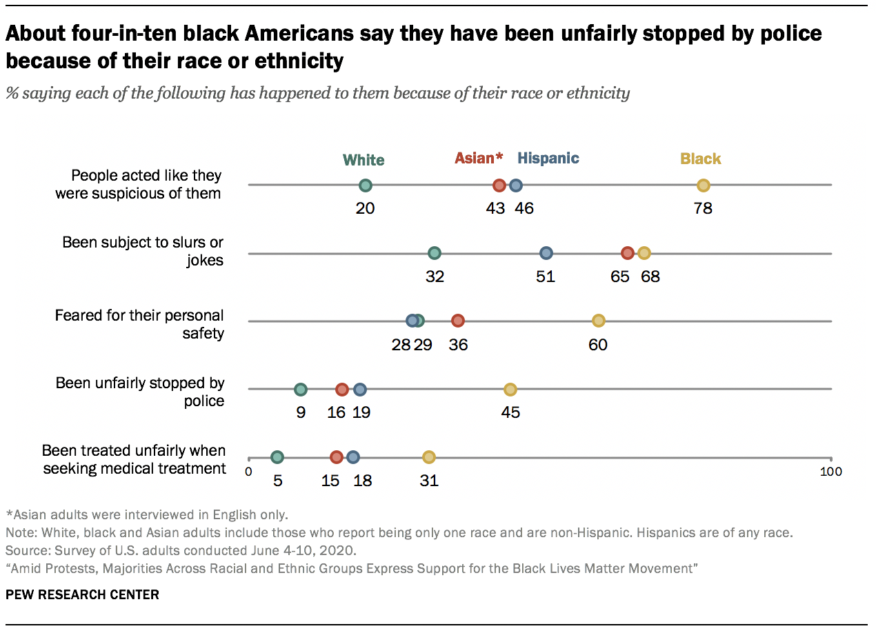 About four-in-ten black Americans say they have been unfairly stopped by police because of their race or ethnicity
