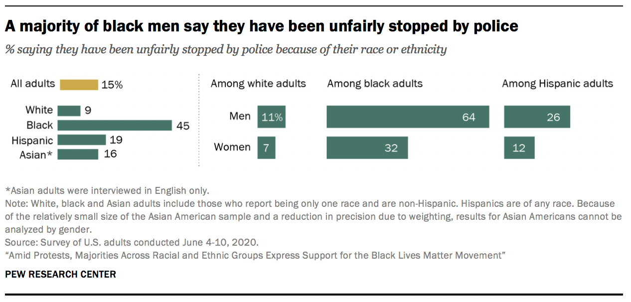 A majority of black men say they have been unfairly stopped by police