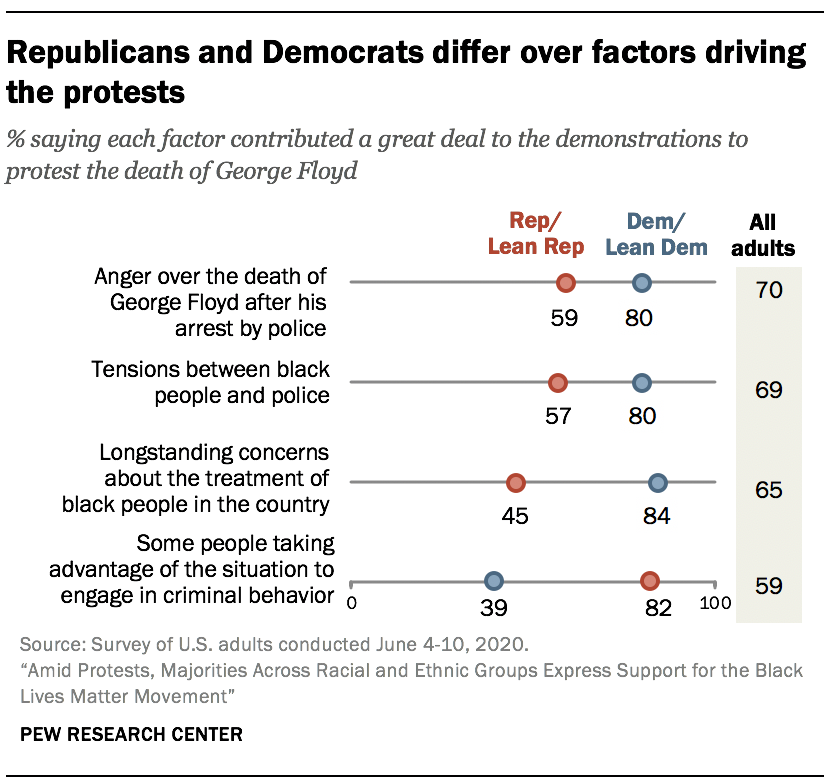 Republicans and Democrats differ over factors driving the protests