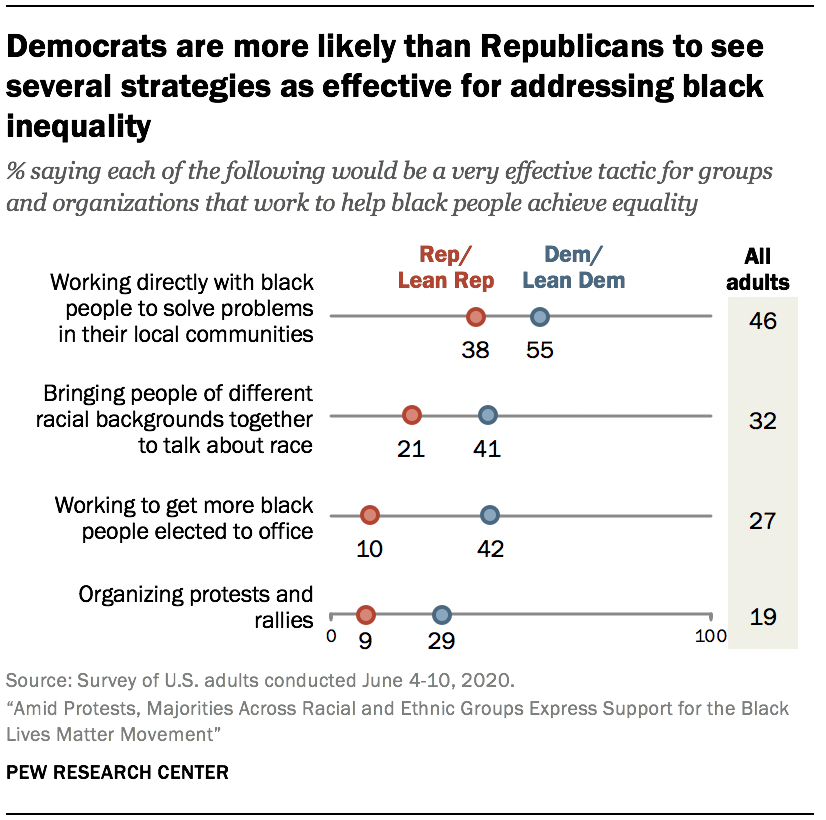 Democrats are more likely than Republicans to see several strategies as effective for addressing black inequality