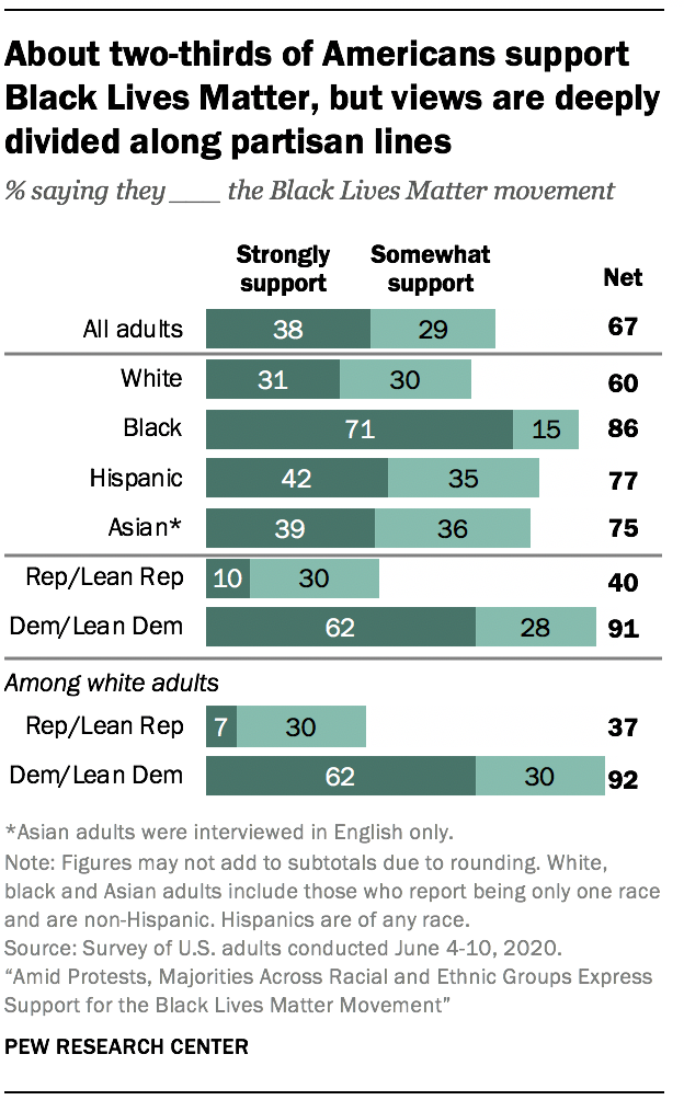 About two-thirds of Americans support Black Lives Matter, but views are deeply divided along partisan lines