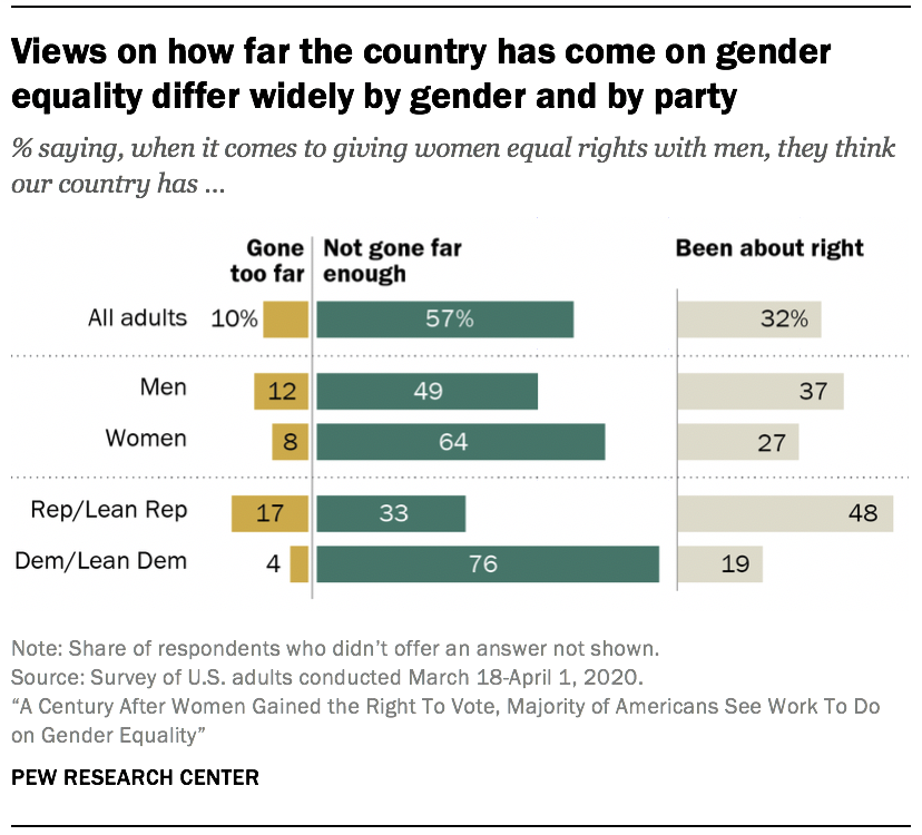 Views on how far the country has come on gender equality differ widely by gender and by party