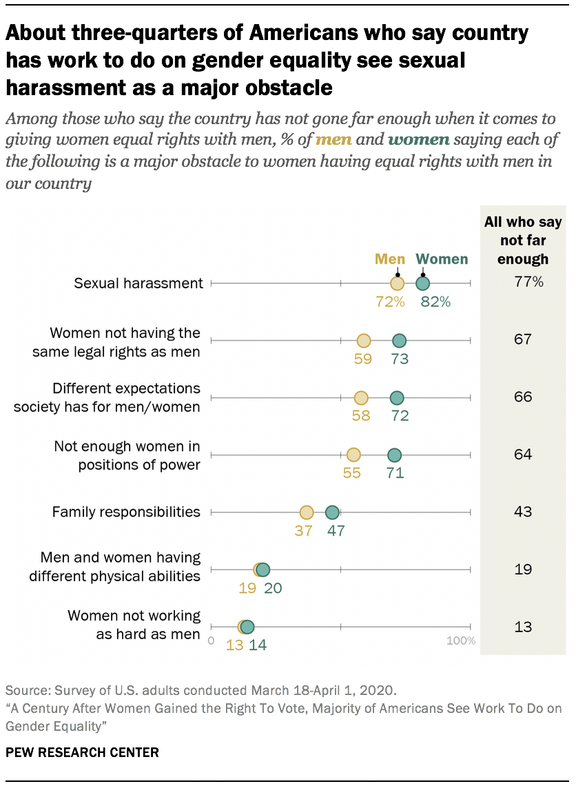 About three-quarters of Americans who say country has work to do on gender equality see sexual harassment as a major obstacle