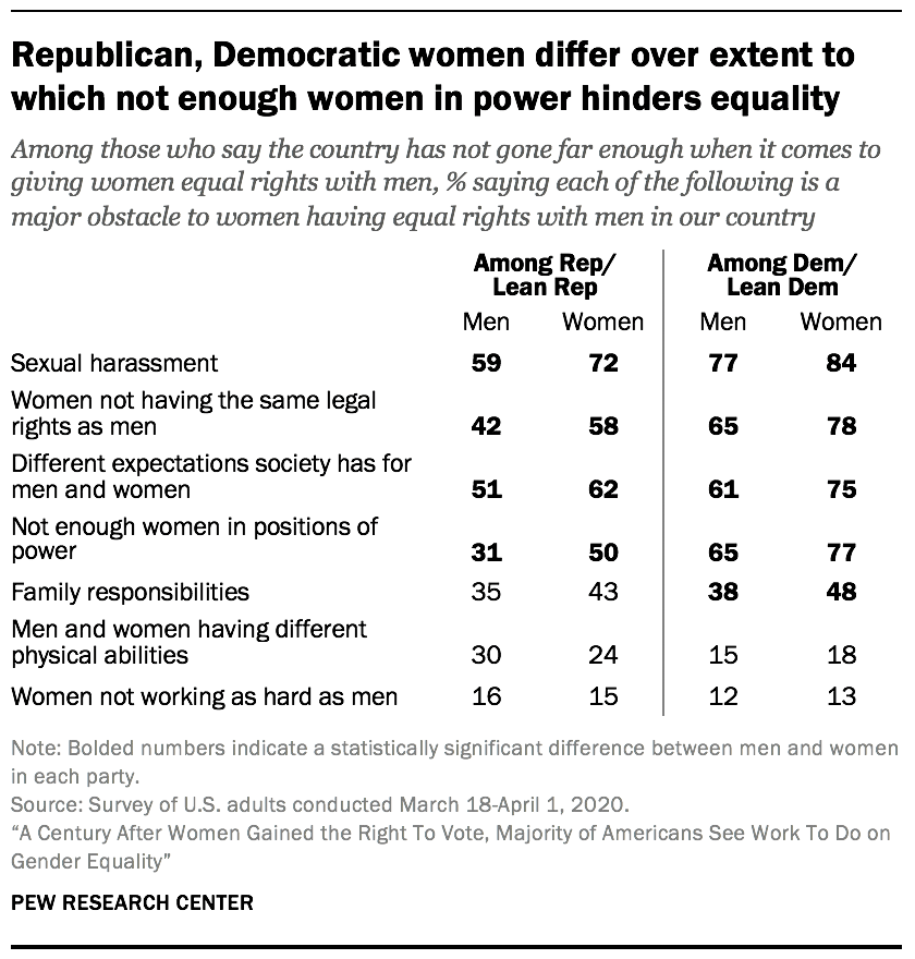 Republican, Democratic women differ over extent to which not enough women in power hinders equality