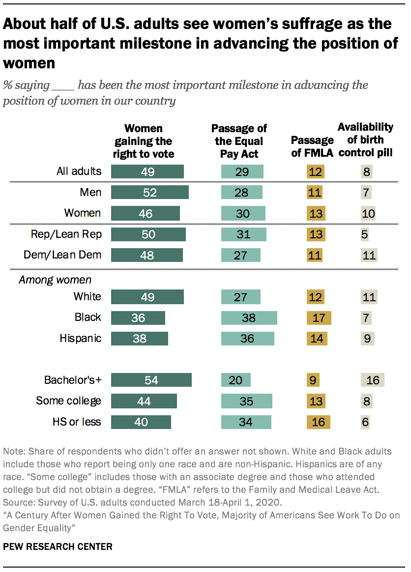 About half of U.S. adults see women's suffrage as the most important milestone in advancing the position of women