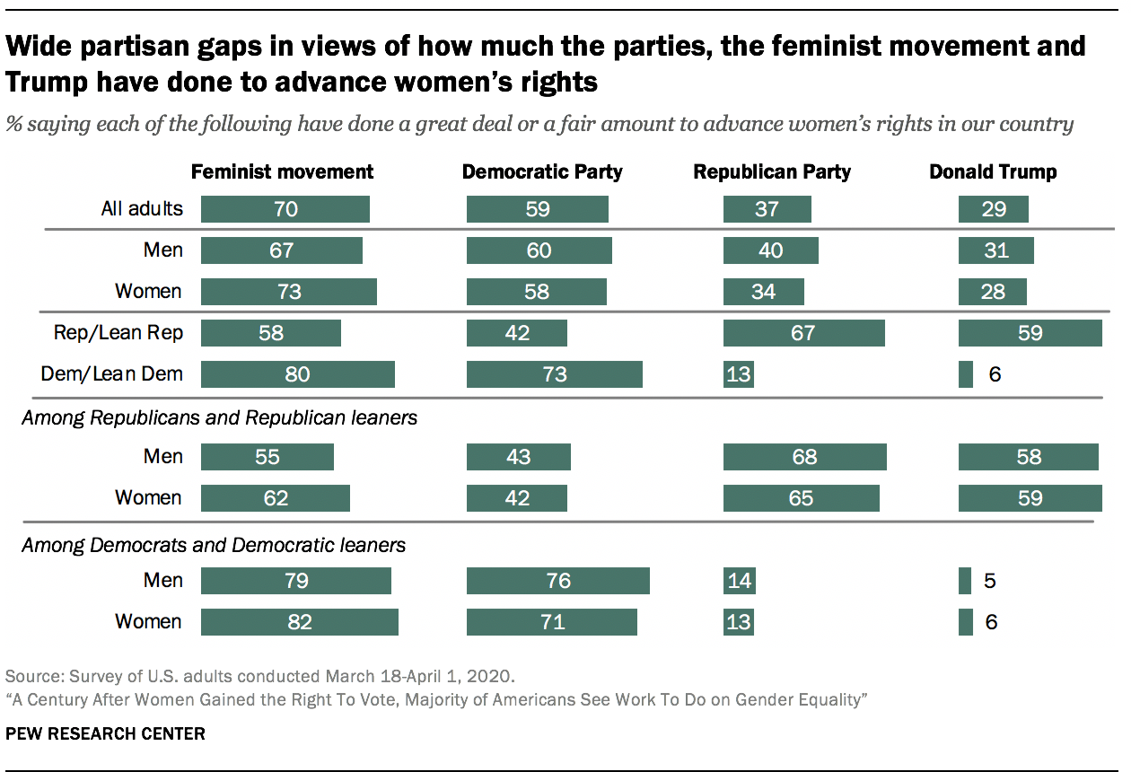 Wide partisan gaps in views of how much the parties, the feminist movement and Trump have done to advance women's rights