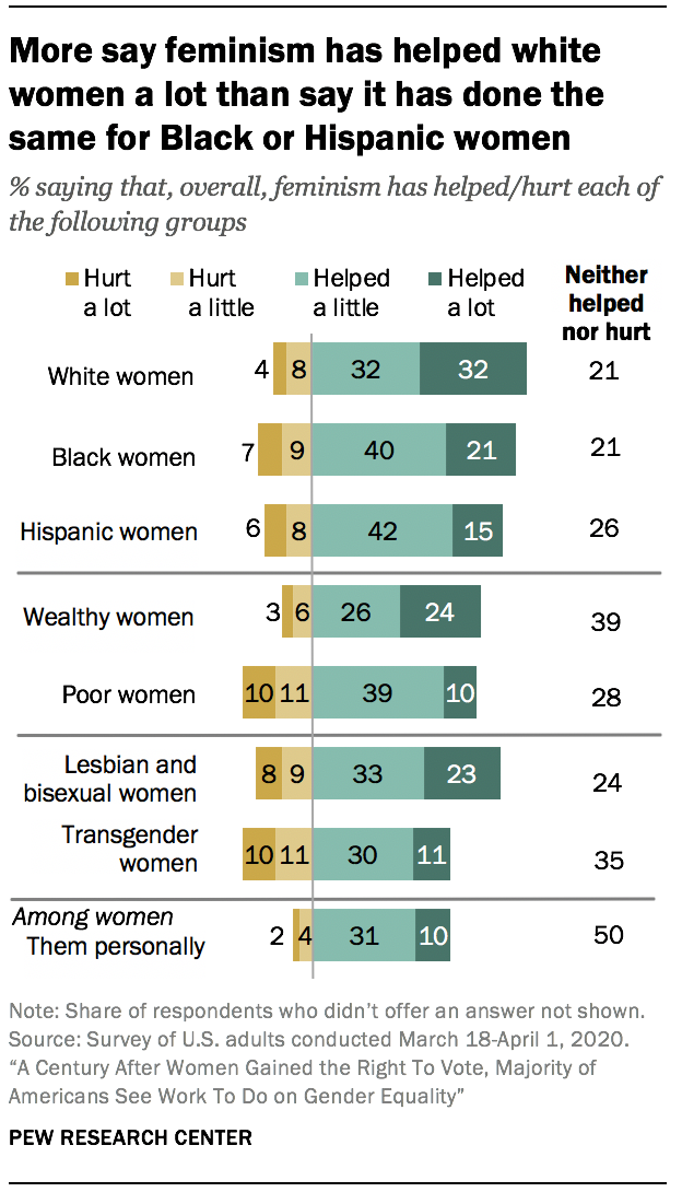 More say feminism has helped white women a lot than say it has done the same for black or Hispanic women