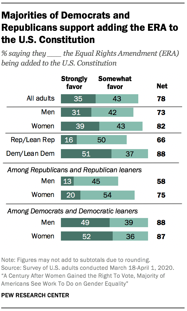 Majorities of Democrats and Republicans support adding the ERA to the U.S. Constitution