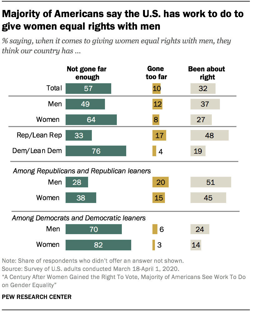 Majority of Americans say the U.S. has work to do to give women equal rights with men