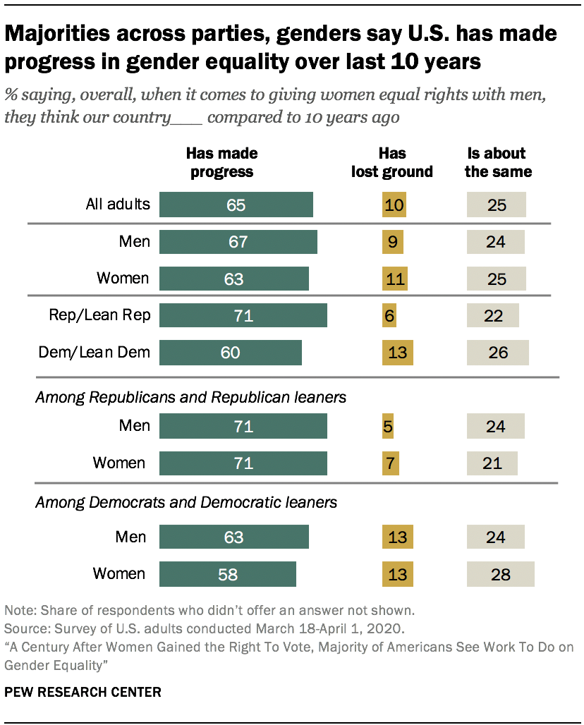 Majorities across parties, genders say U.S. has made progress in gender equality over last 10 years