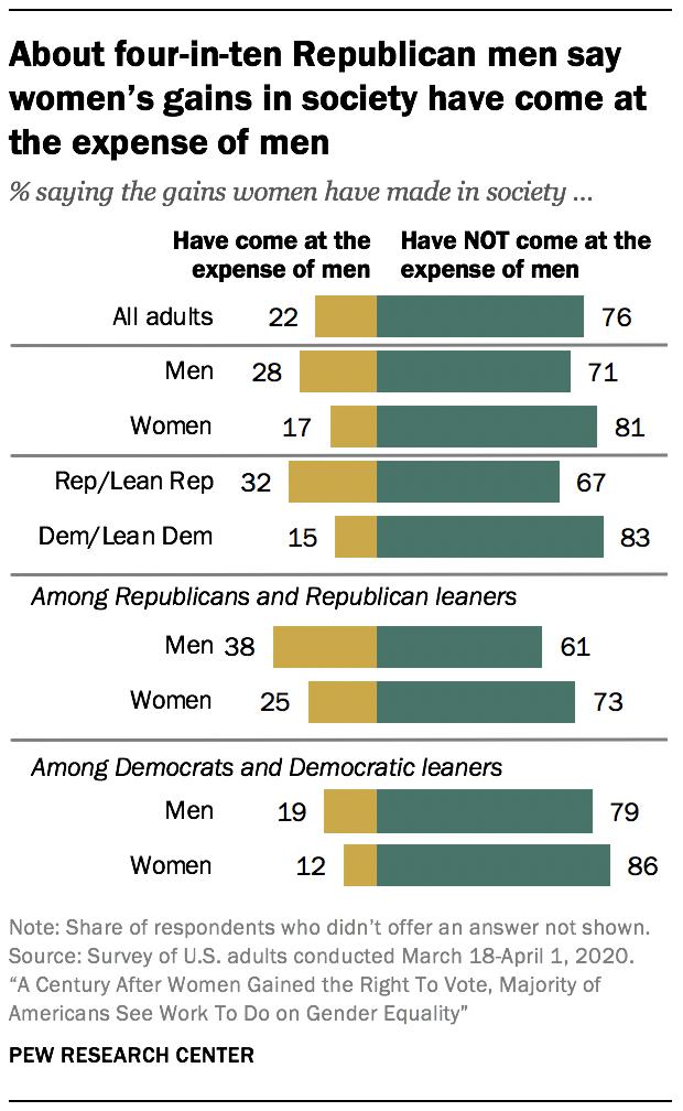 About four-in-ten Republican men say women's gains in society have come at the expense of men