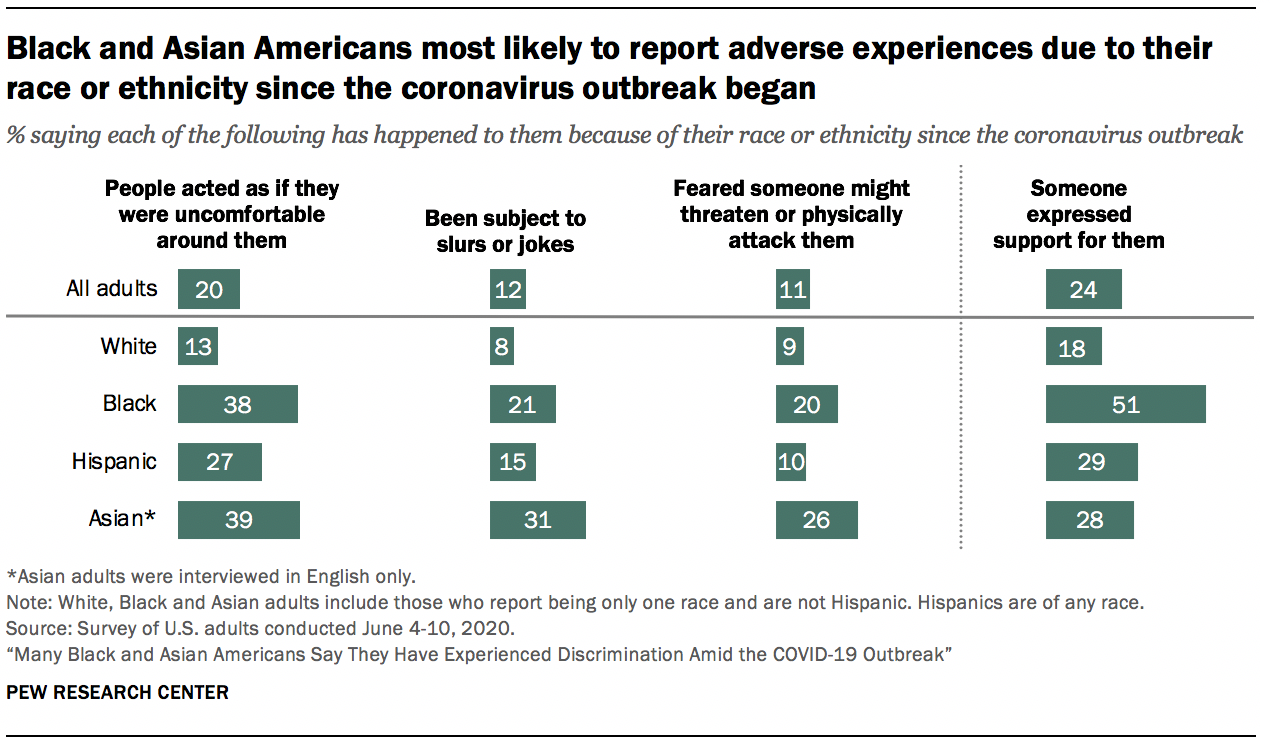 Black and Asian Americans most likely to report adverse experiences due to their race or ethnicity since the coronavirus outbreak began