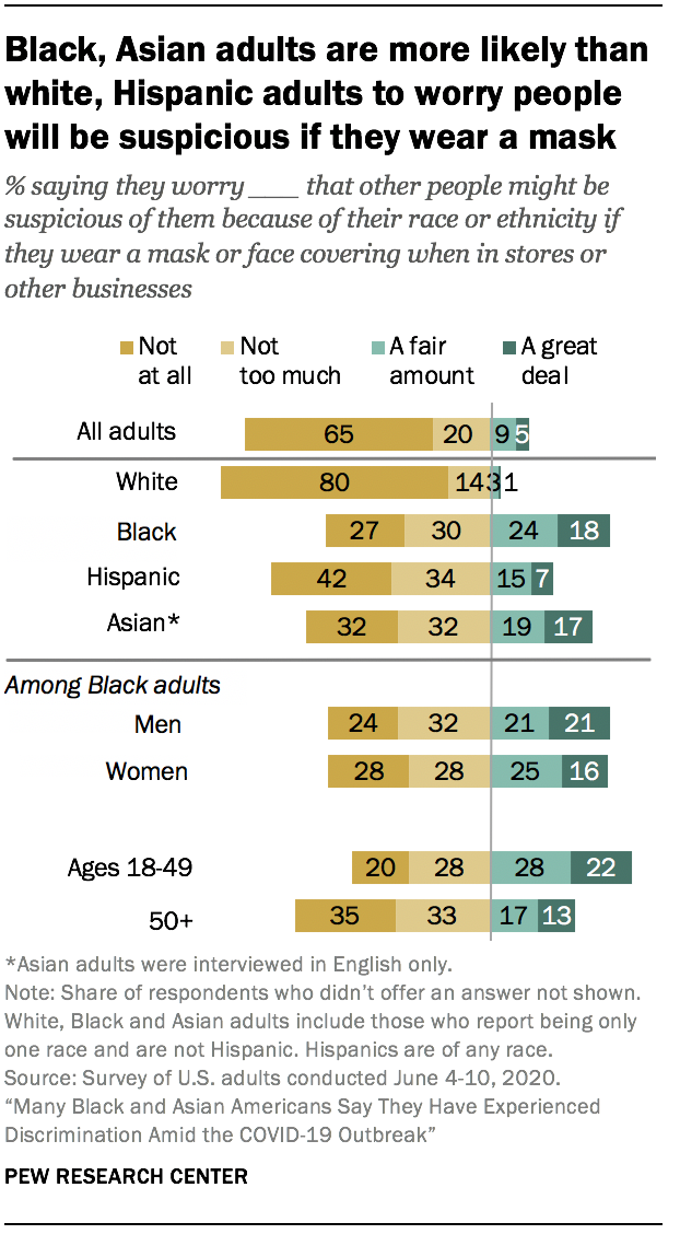 Black, Asian adults are more likely than white, Hispanic adults to worry people will be suspicious if they wear a mask