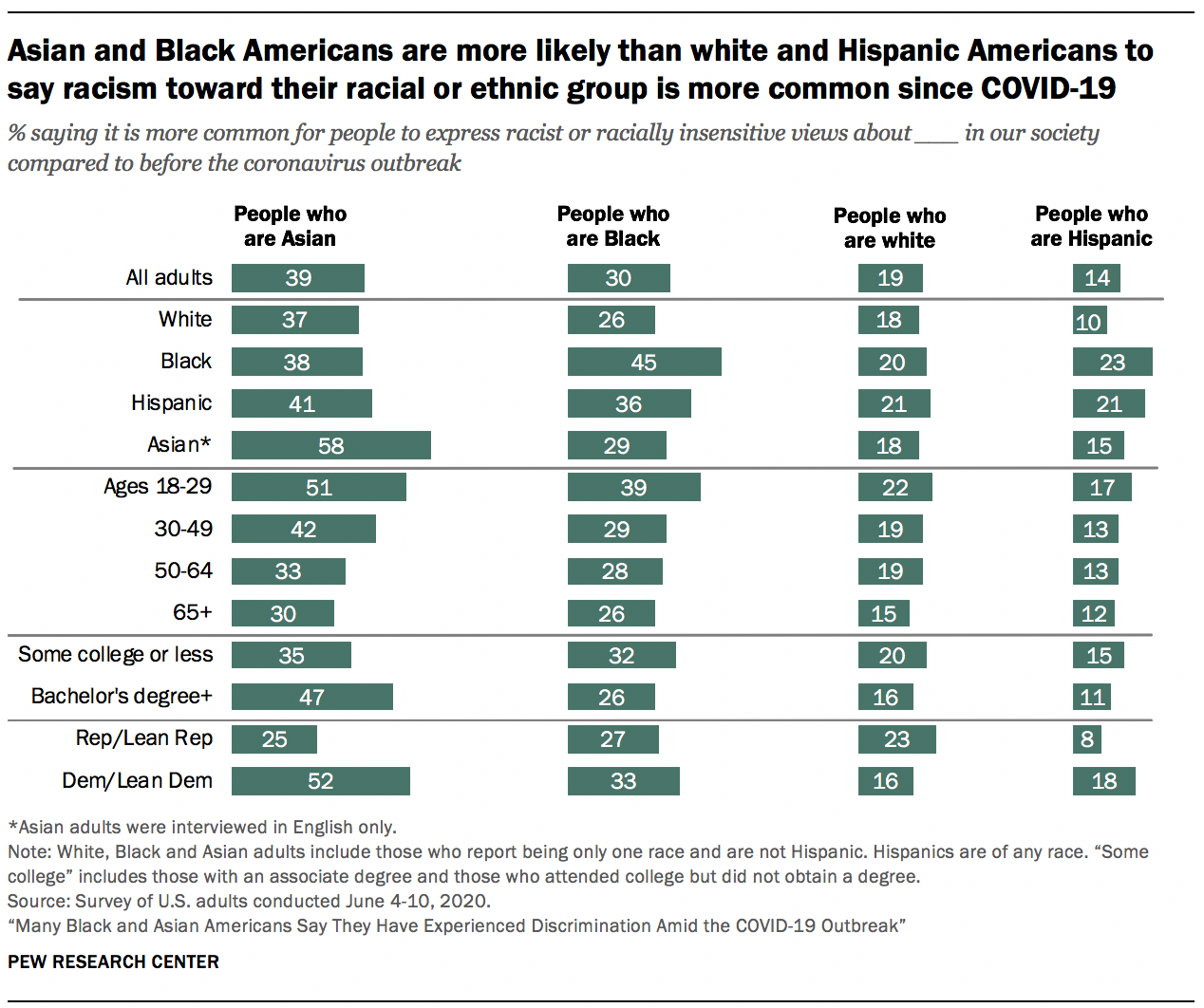 Asian and Black Americans are more likely than white and Hispanic Americans to say racism toward their racial or ethnic group is more common since COVID-19