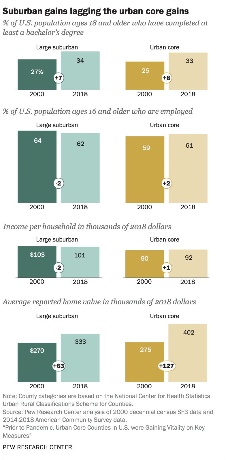 Suburban gains lagging the urban core gains