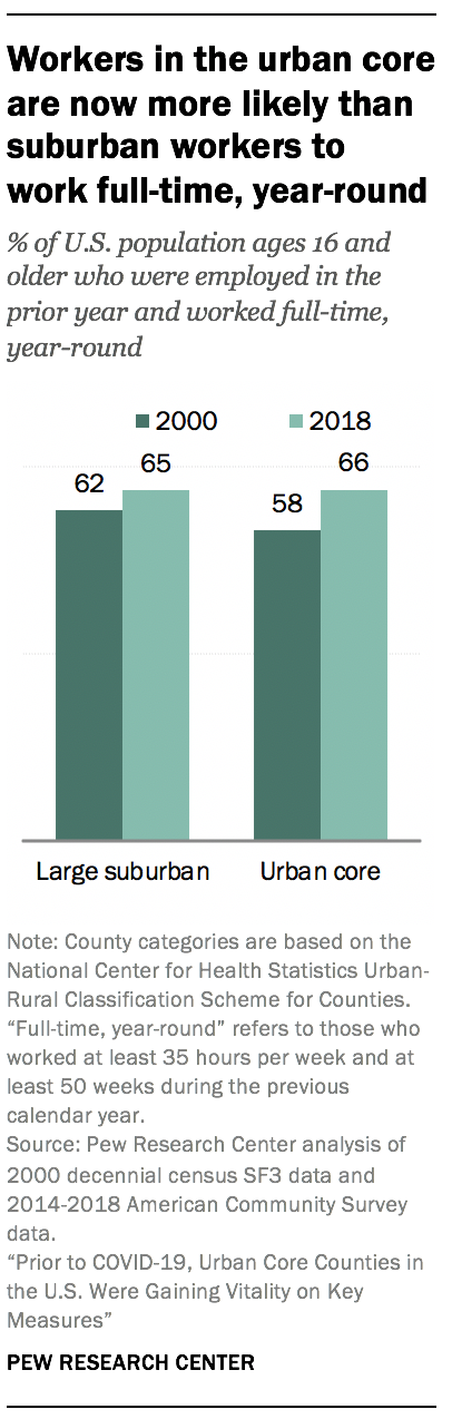 Workers in the urban core are now more likely than suburban workers to work full-time, year-round