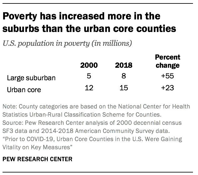 Poverty has increased more in the suburbs than the urban core counties