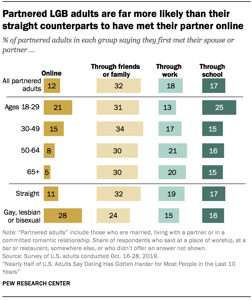 Partnered LGB adults are far more likely than their straight counterparts to have met their partner online