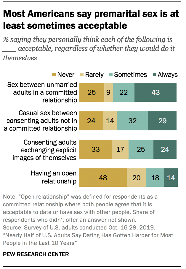 Most Americans say premarital sex is at least sometimes acceptable