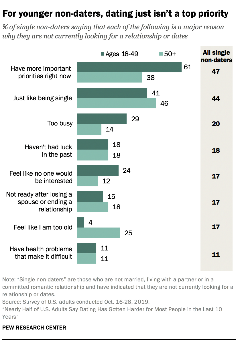 For younger non-daters, dating just isn't a top priority