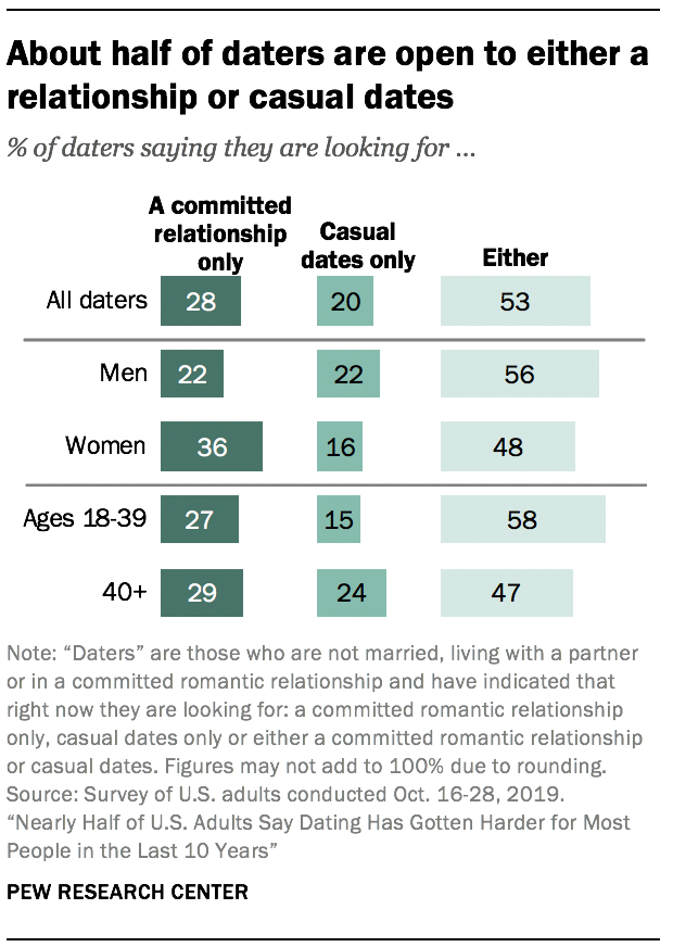 About half of daters are open to either a relationship or casual dates
