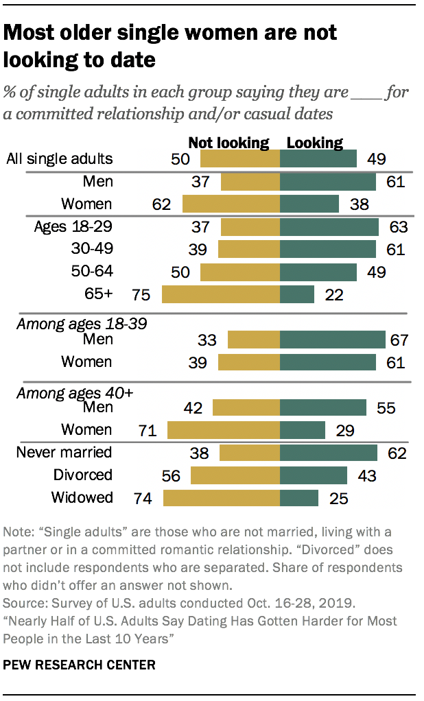 Singles not dating best billionaire dating sites