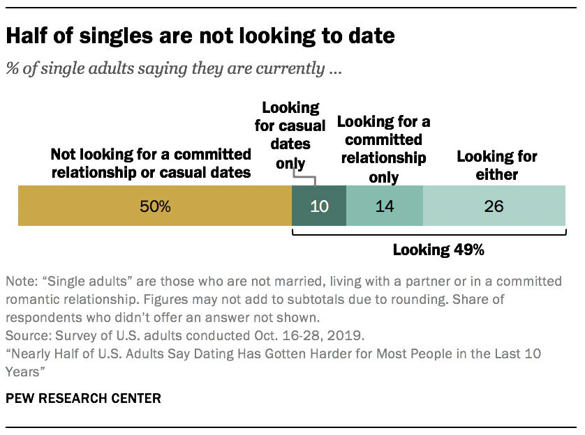 Half of singles are not looking to date