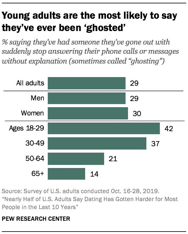Young adults are the most likely to say they've ever been 'ghosted'
