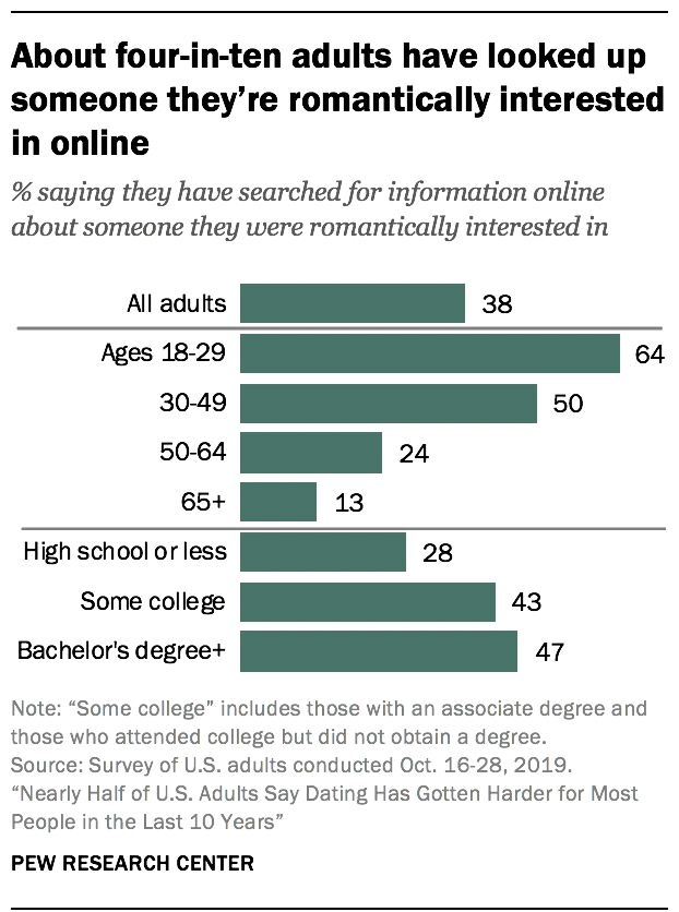 About four-in-ten adults have looked up someone they're romantically interested in online
