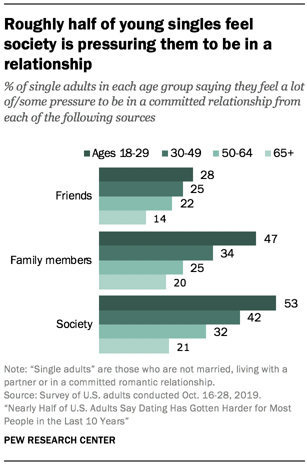 Roughly half of young singles feel society is pressuring them to be in a relationship