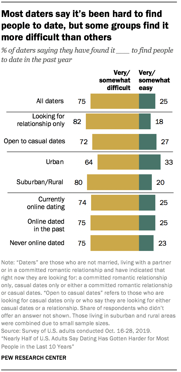 Most daters say it's been hard to find people to date, but some groups find it more difficult than others