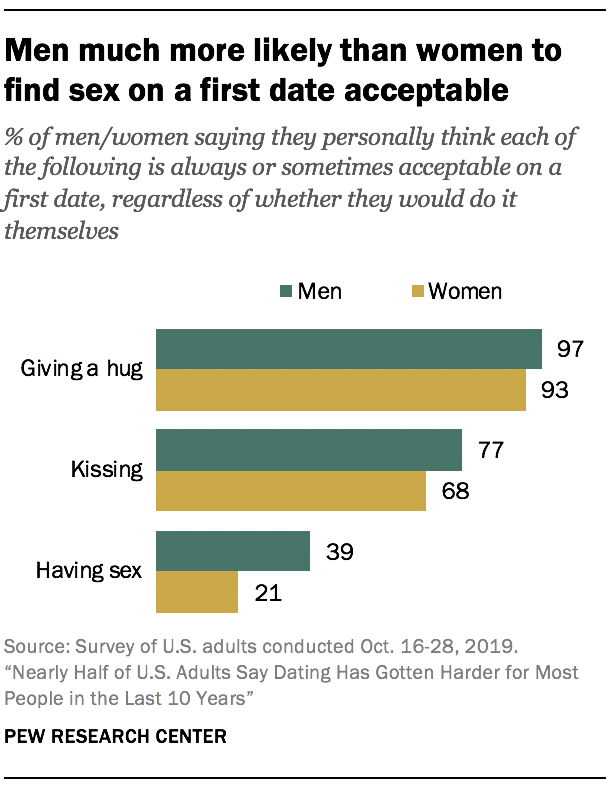 Men much more likely than women to find sex on a first date acceptable