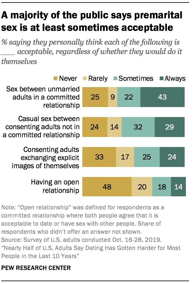 A majority of the public says premarital sex is at least sometimes acceptable