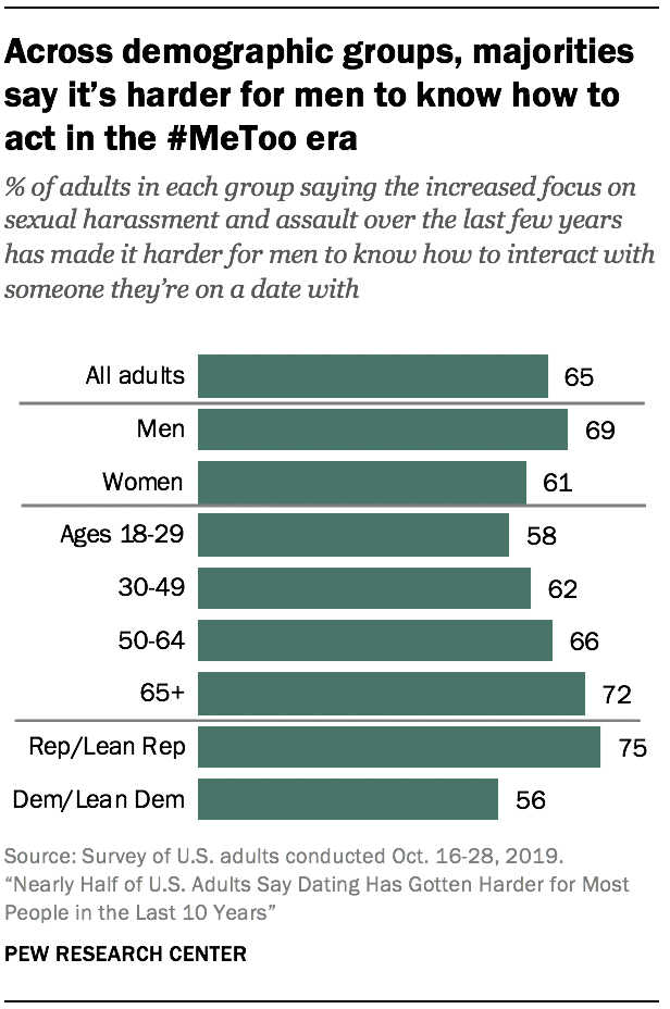 Across demographic groups, majorities say it's harder for men to know how to act in the #MeToo era