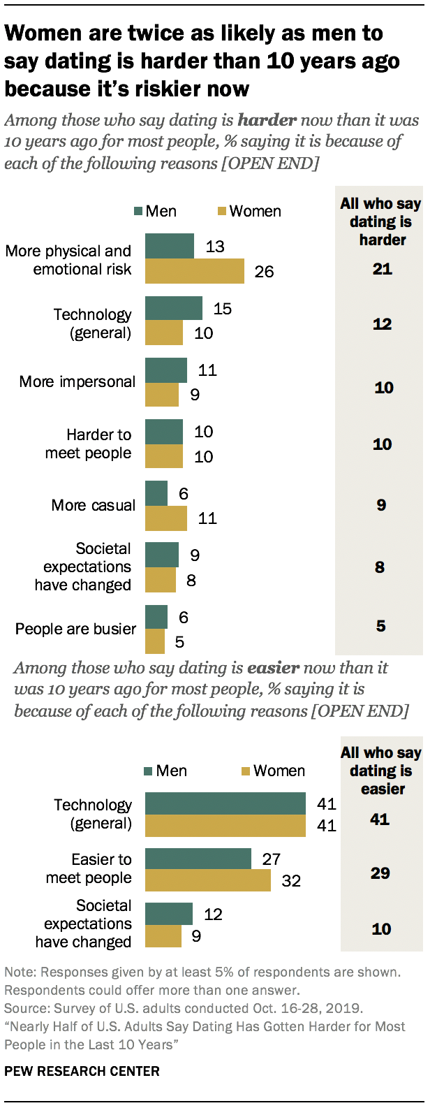 Women are twice as likely as men to say dating is harder than 10 years ago because it's riskier now