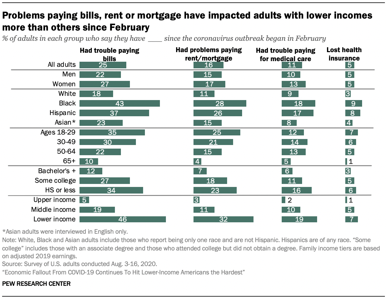 Problems paying bills, rent or mortgage have impacted adults with lower incomes more than others since February