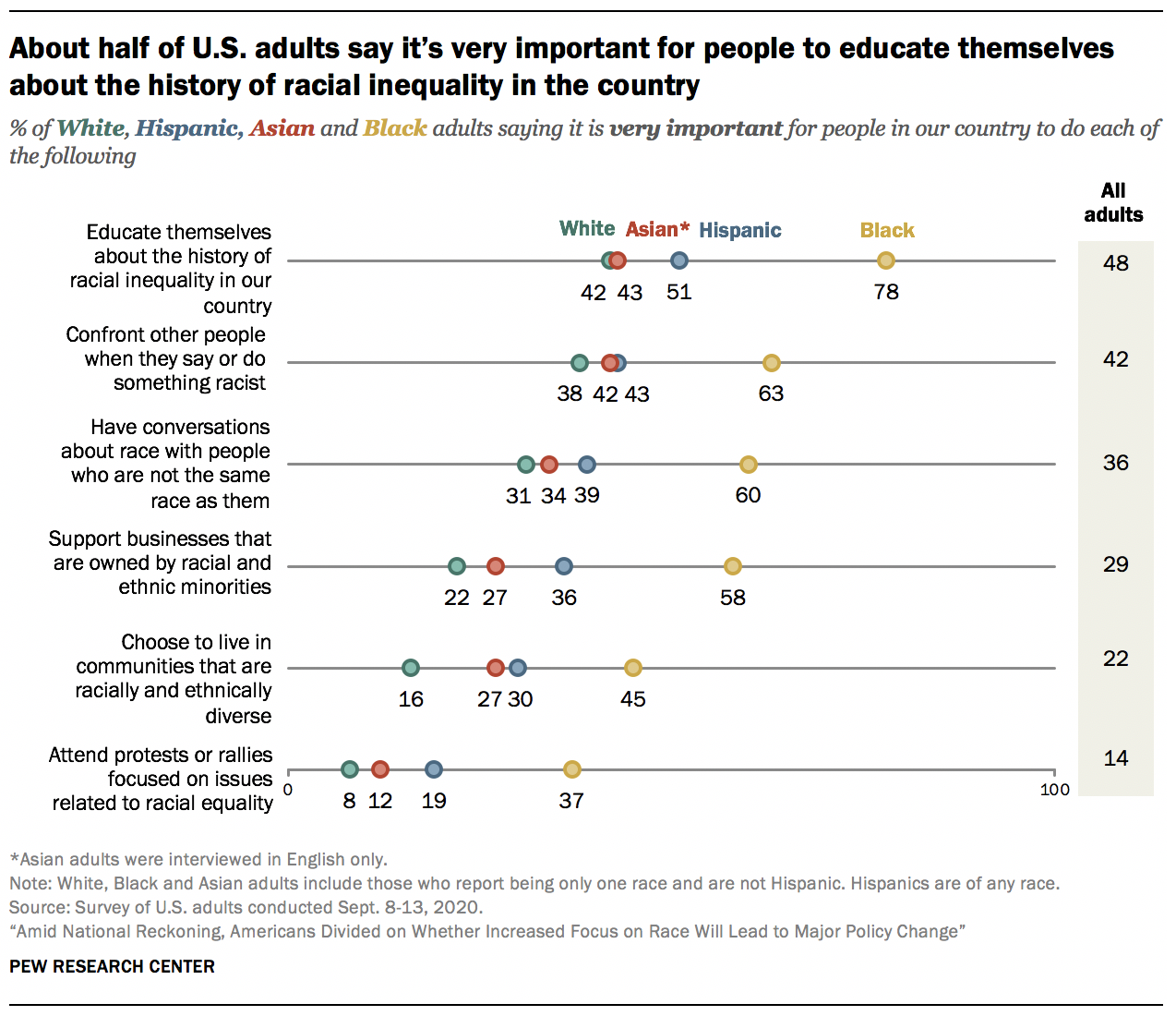 About half of U.S. adults say it's very important for people to educate themselves about the history of racial inequality in the country